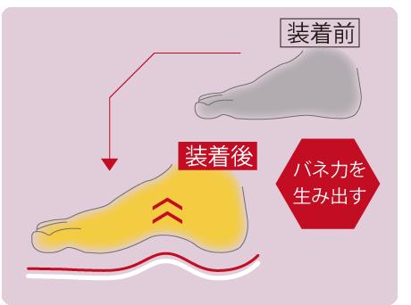 ウェーブバランスインソールばね力重心が安定した足元が疲れ痛みを軽減生み出されたバネ力で、膝・腰の疲れ痛みの原因である筋肉と骨格へのストレスが減少。下半身全体に安定感が増すことで姿勢も改善し軽やかさを生み出します。