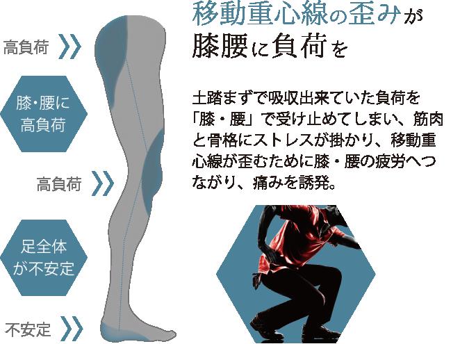 ウェーブバランスインソール疲労原因移動重心線の歪みが膝腰に負荷を土踏まずで吸収出来ていた負荷を「膝・腰」で受け止めてしまい、筋肉と骨格にストレスが掛かり、移動重心線が歪むために膝・腰の疲労へつながり、痛みを誘発。